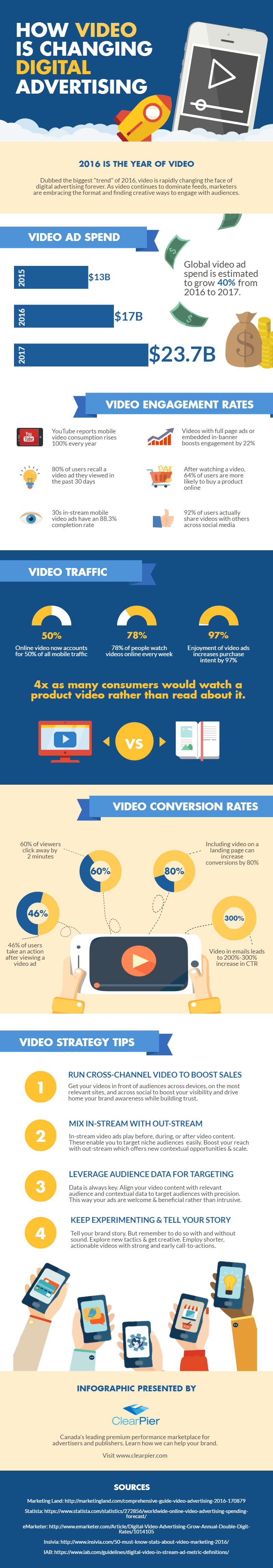 how-video-is-changing-digital-advertising-09-2016-clearpier