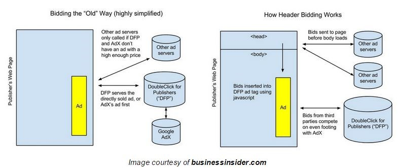 header_bidding_business_insider_diagram