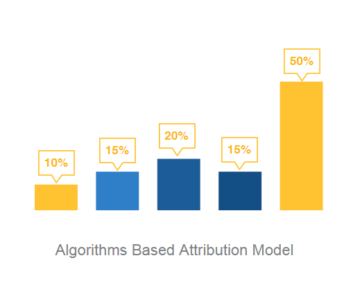 algorithms-based-attribution-model-clearpier
