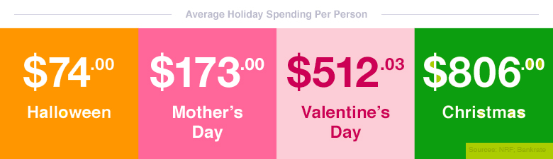average-holiday-spending-per-person