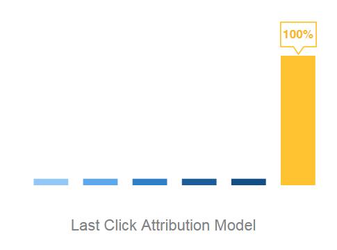 last_click_clearpier_attribution_model