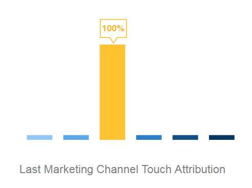 last_marketing_channel_attribution_model_clearpier