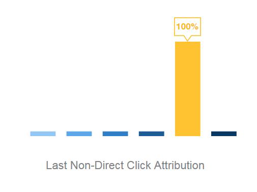 last_non-direct_click_clearpier_attribution_model