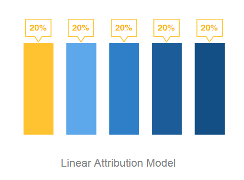 linear_attribution_model_clearpier