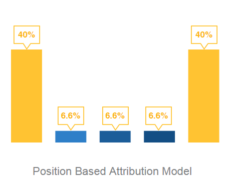 position_based_attribution_model_clearpier