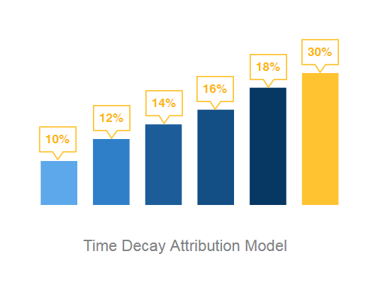 time_decay_attribution_model_clearpier