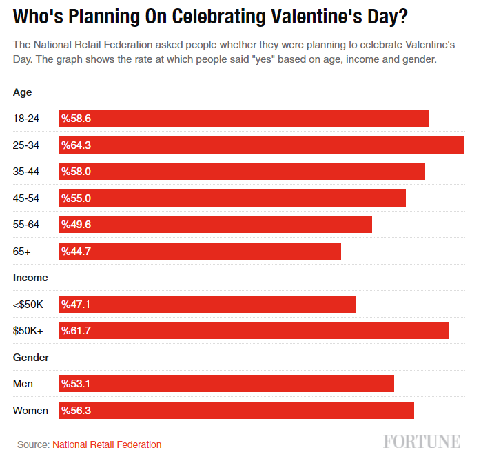 who-celebrates-valentine's-day-clearpier-marketing-trends